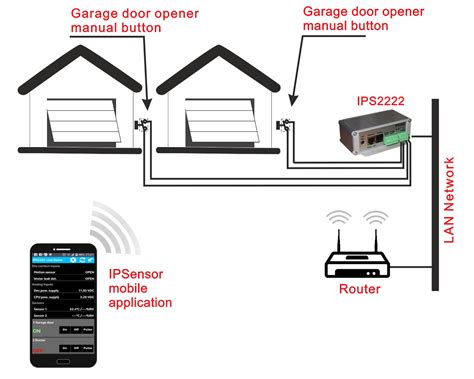 Garage Application Ethernet Ip Controller 2222 Web Relay Email Temperature