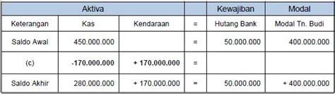Kas Rem Mobil contoh persamaan dasar akuntansi perusahaan 13 transaksi