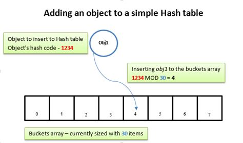 simple hashing algorithm understanding generic dictionary in depth codeproject