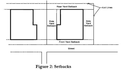 front yard setback setbacks building and structure setbacks from lot line