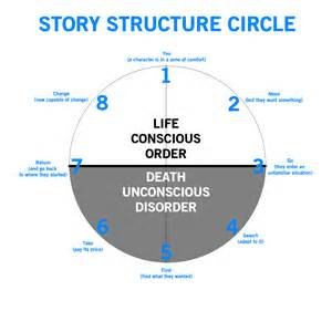 paper hangover writing 101 the story circle
