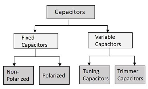 capacitor types values basic electronics variable capacitors