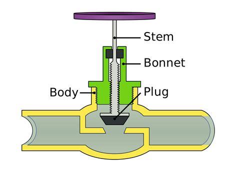 diagram of the valves globe valve