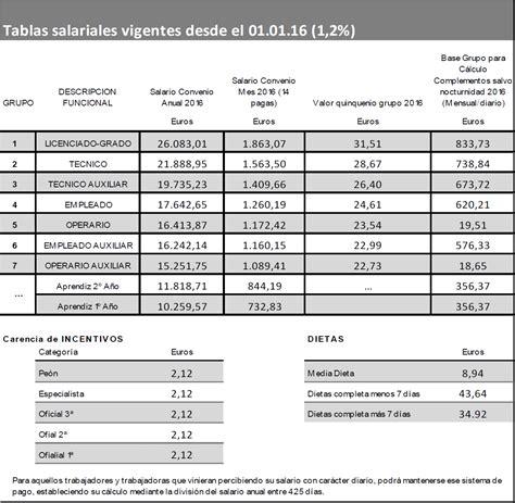 tablas de aranceles 2016 convenio metal 2015 2017 tablas salariales 2015 y 2016