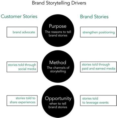 The Drivers Of Brand Storytelling Strategy Branding Strategy Insider Brand Story Template
