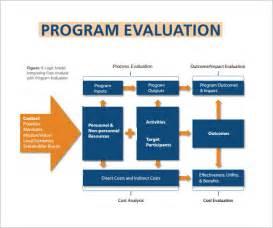 Sample Program Evaluation Report Program Evaluation 5 Free Download For Pdf