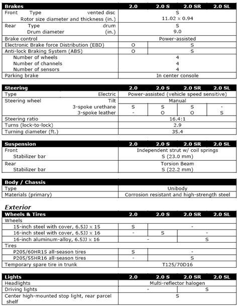 2010 Nissan Sentra SE-R Specifications | Nissanhelp.com