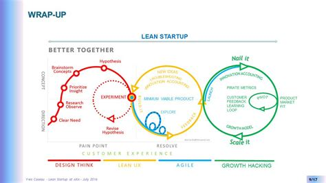 design thinking vs agile cloudcherry on twitter quot lean startup from design