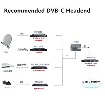 low cost ip low cost digital tv headend hdmi to ip encoder ip ip