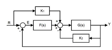 simplifying block diagrams exles dynamical systems block diagram reduction mathematics