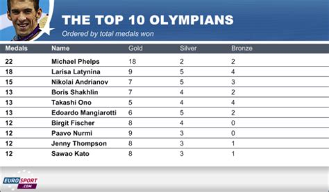 the official uk top 20 01 04 2012 olympic insite august 2012