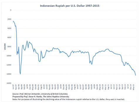 indonesian rupiah to usd rupiah to usd 28 images 100 usd us dollar usd to