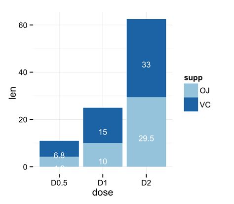 r ggplot geom text coloring with facets stack overflow ggplot2 barplots quick start guide r software and data