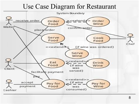 use diagrams buy essay papers here uml study thesisdownload