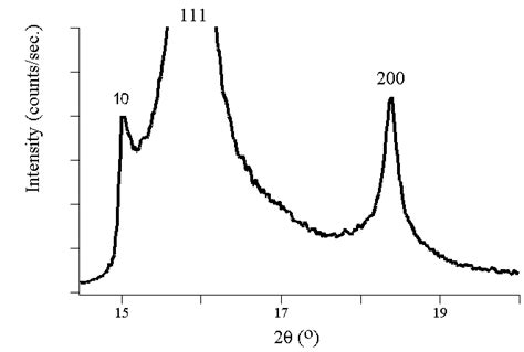 x ray diffraction pattern miller indices xrd