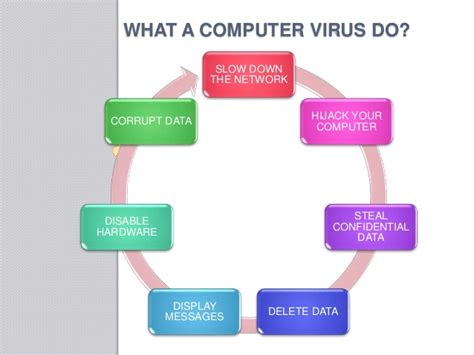 computer virus its cure