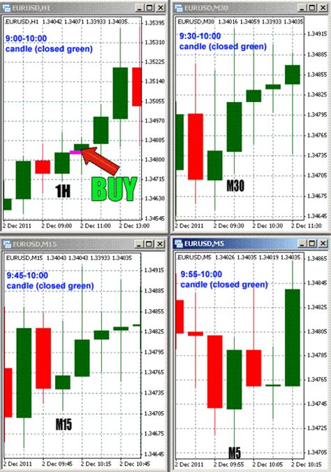 forex webinar price action candlestick patterns price action candle scalping forex strategies forex
