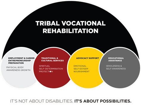 Voc Detox by Welcome To The Tribal Vocational Rehabilitation Program