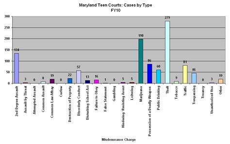 Maryland Judiciay Search Maryland Courts Records