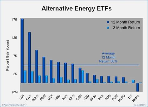 alternative energy stocks clean transportation archives strong returns continue for alternative energy mutual