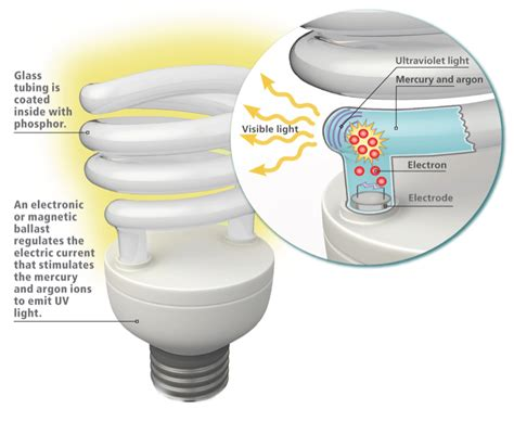 can mercury in light bulbs hurt you what are the connections between mercury uv emissions