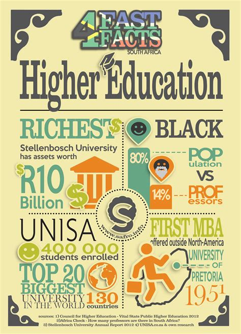 Requirements To Study Mba In South Africa by 4 Fast Facts South Africa Higher Education Safro