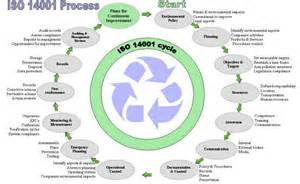 environmental management system template uk bs en iso 14001 environmental management northtonshire