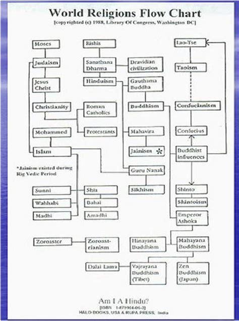 religion flowchart global religions world religious flowchart