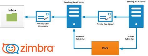 tutorial servidor de email zimbra creando un sistema de correo profesional con zimbra 2 2