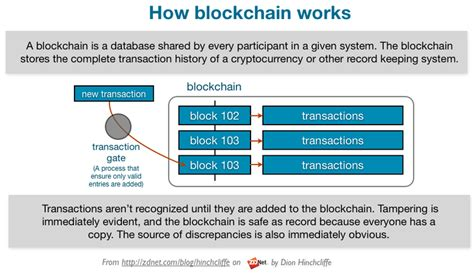 blockchain technology simplified the complete guide to blockchain management mining trading and investing cryptocurrency books how blockchain is likely to transform it and business zdnet