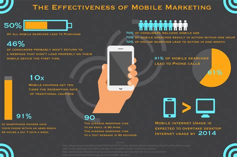 marketing mobil mobile marketing 2014