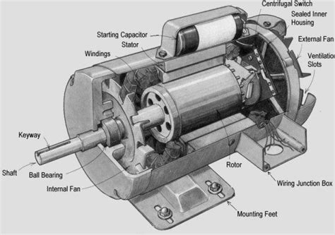electrical projects on induction motor researchers on schedule to 3d print induction motor by the end of 2015 3dprint the