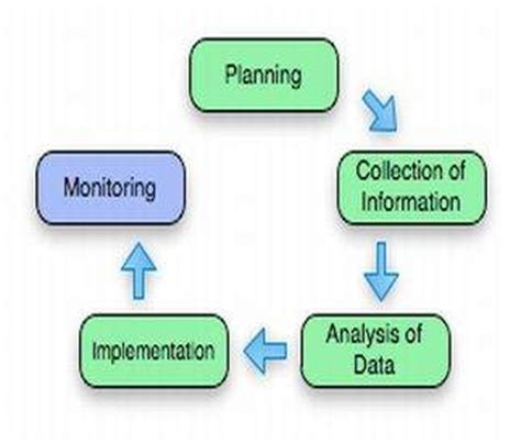 bench marking process benchmarking process