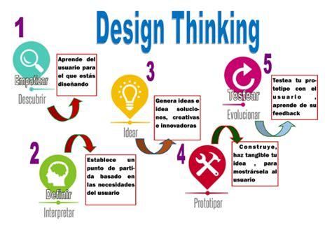 lee hanson design thinking website tecnolog 237 a octavos b 225 sicos metodolog 237 a design thinking
