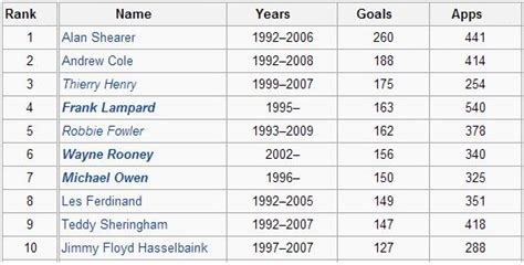 Stats: All time Top 10 scorers in Premier League history