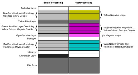 processing color processing org