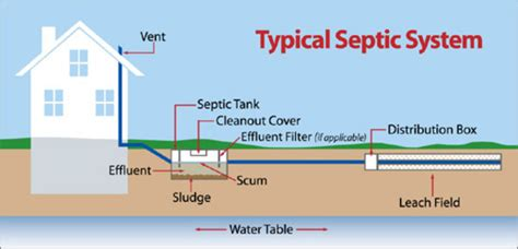 buying a house with a septic system septic systems and title 5 maintaining your septic system