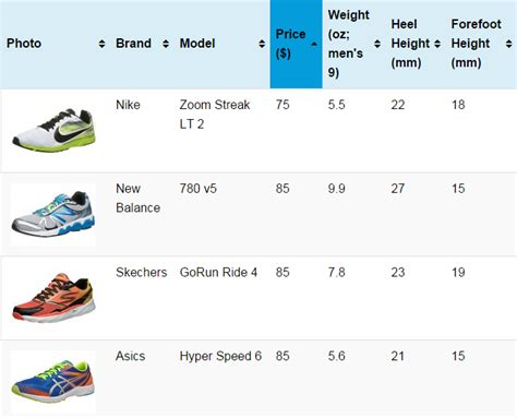 choosing a running shoe sort by price weight stack height heel forefoot drop