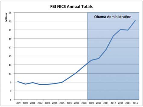 Fbi Nics Background Check Obama Atf Gun Executive Order Second Amendment