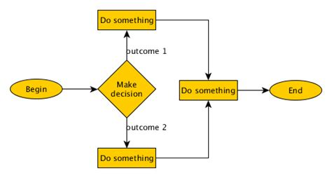 simple algorithm and flowchart exles algorithms and flowcharts exles related best free