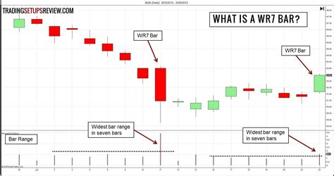 sharekhan pattern finder price finding reversals with consecutive wr7 patterns trading