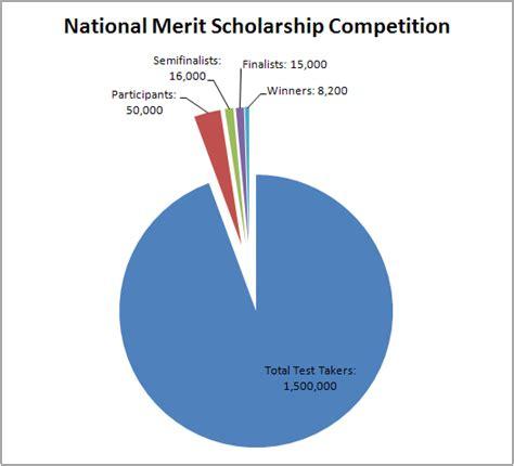 the business idea merit test psat national merit scores 2015 invitations ideas