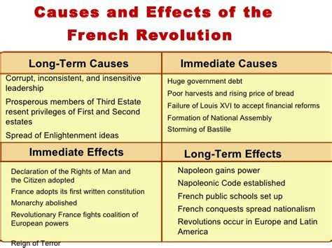 Russian Revolution Causes And Effects Essay by Chap11 Fr Rev