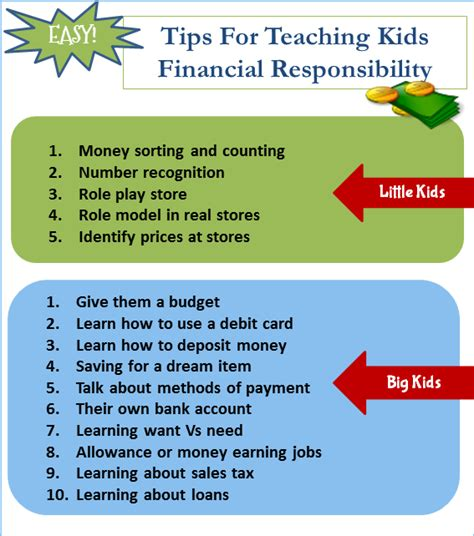 8 Tips On Teaching Your Financial Responsibility by Tips For Teaching Financial Responsibility