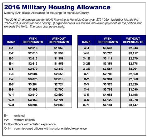 military house loans basic allowance for housing bah for 2016 hawaii va home loans