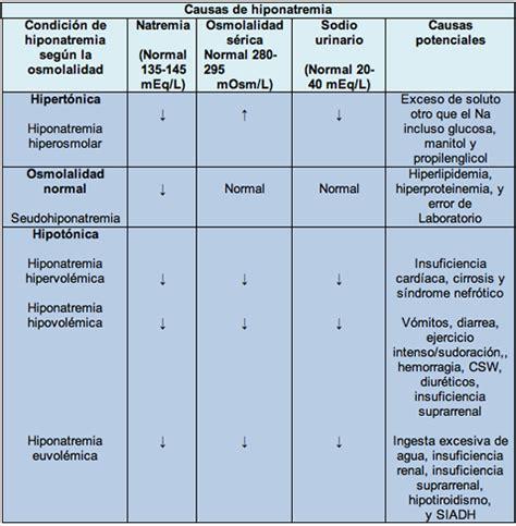 lade sodio s 237 ndrome de secreci 243 n inadecuada de hormona antidiur 233 tica