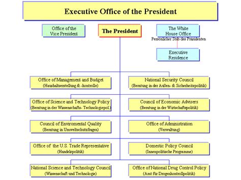 Executive Office Of The President Definition by File Executive Office Png Wikimedia Commons