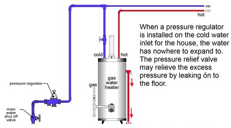Safety Valve Water Heater why the relief valve at the water heater is leaking and