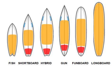 misure tavole da surf surfing a tenerife tipologie di tavole da surf