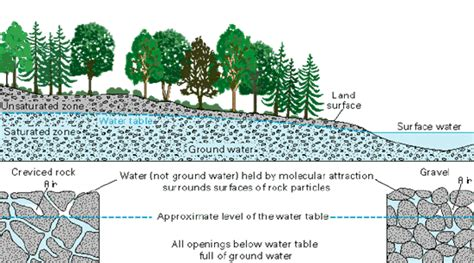 Water Table Geology by Polyland Topics